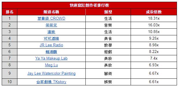 YouTube 表揚台灣百萬訂閱 YouTuber 阿神等人 公開年度十大熱門影片